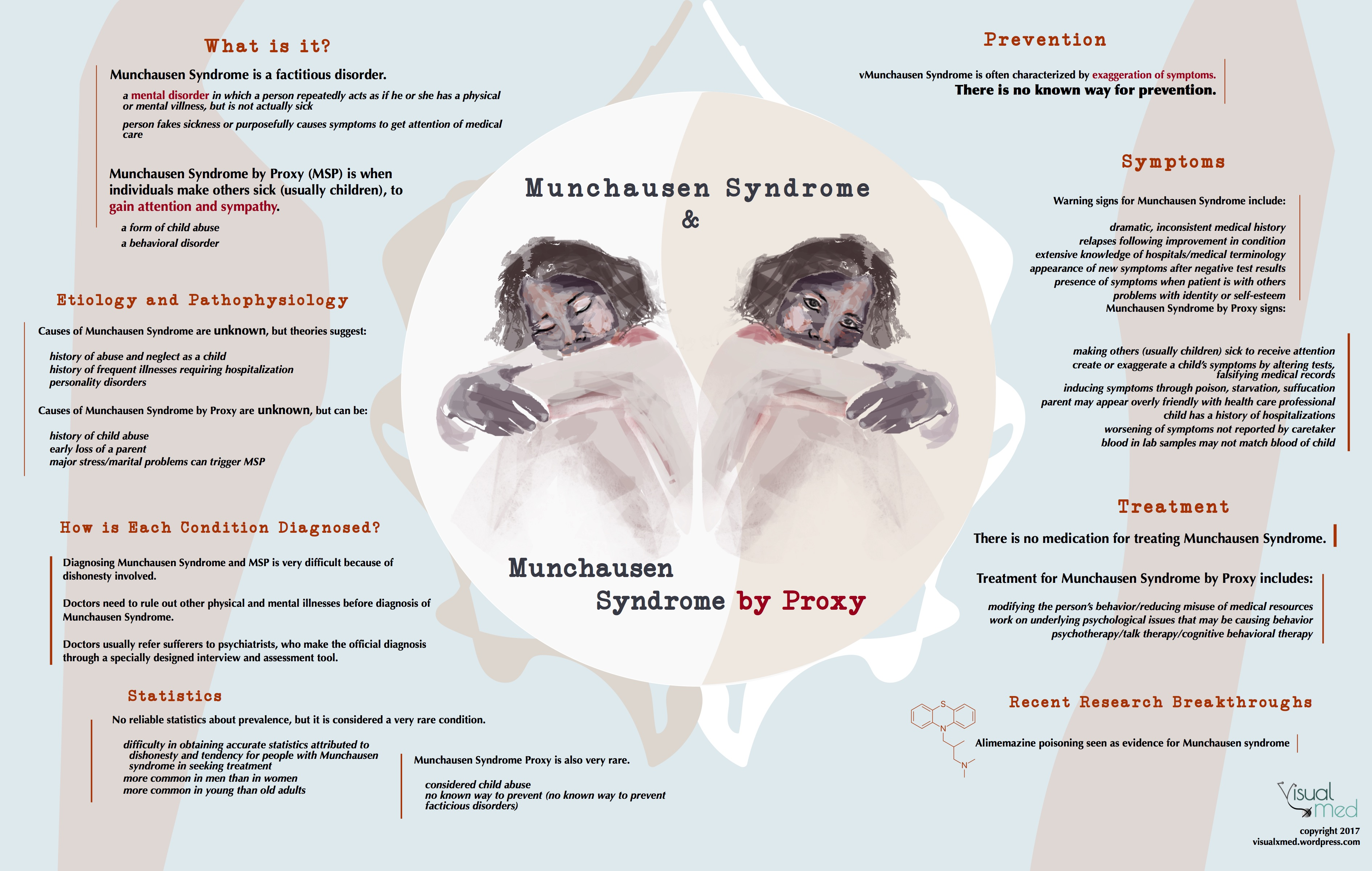 a discussion on people with munchausen by proxy syndrome Munchausen syndrome is a psychological disorder that causes people to feign illness for attention this is called munchausen by proxy.